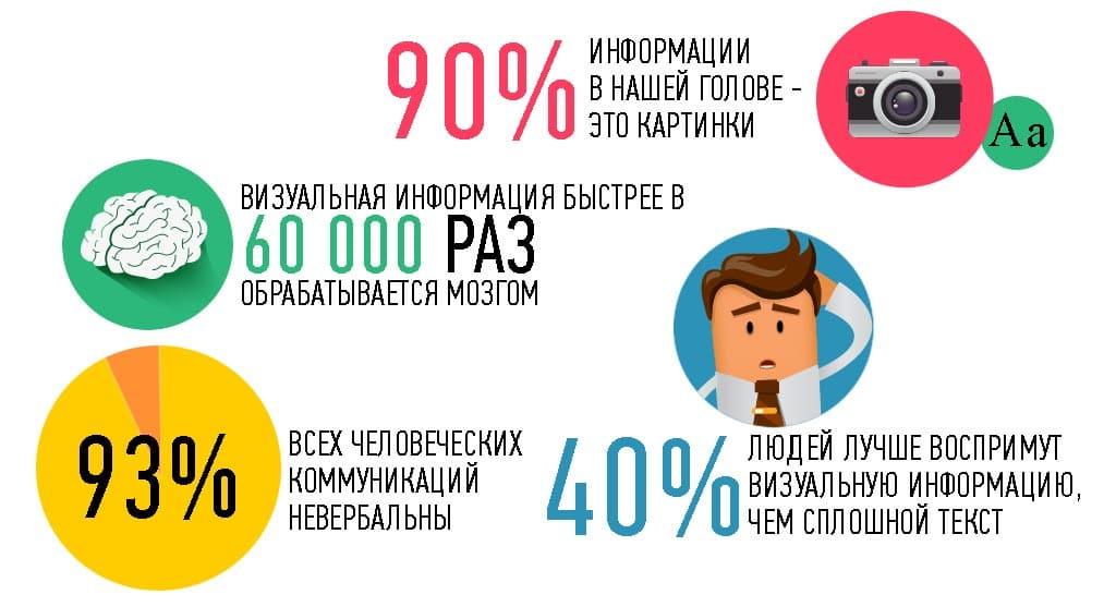 Заказать создание инфографики. Заказать инфографику в г. Москва фотография