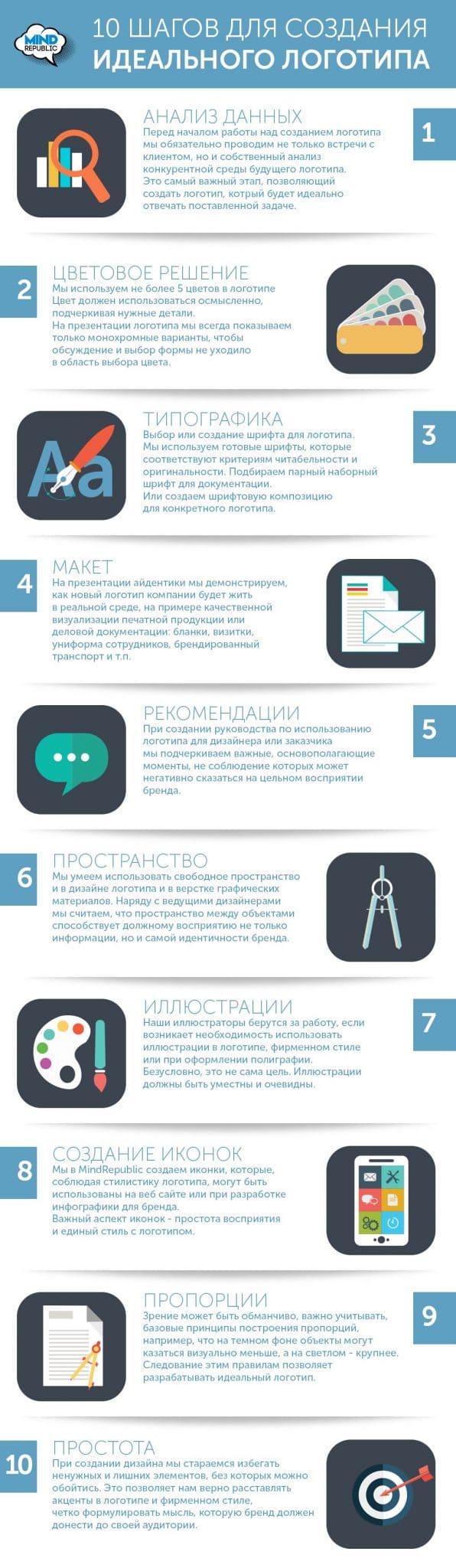 Заказать логотип в Москве. Разработка логотипа компании процесс. Инфографика. Создание логотипа компании