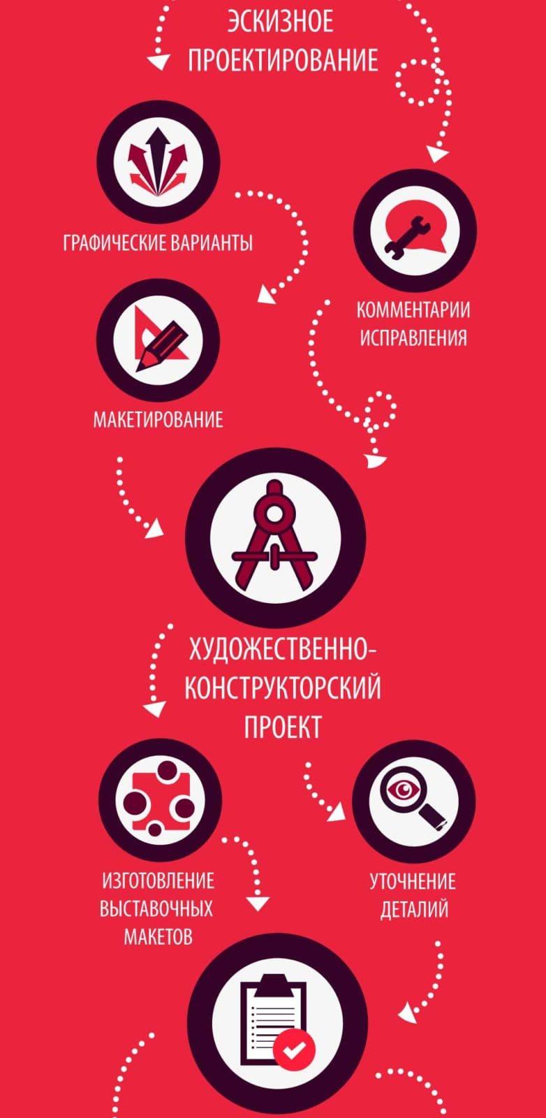 студия графического дизайна этапы дизайн проектирования