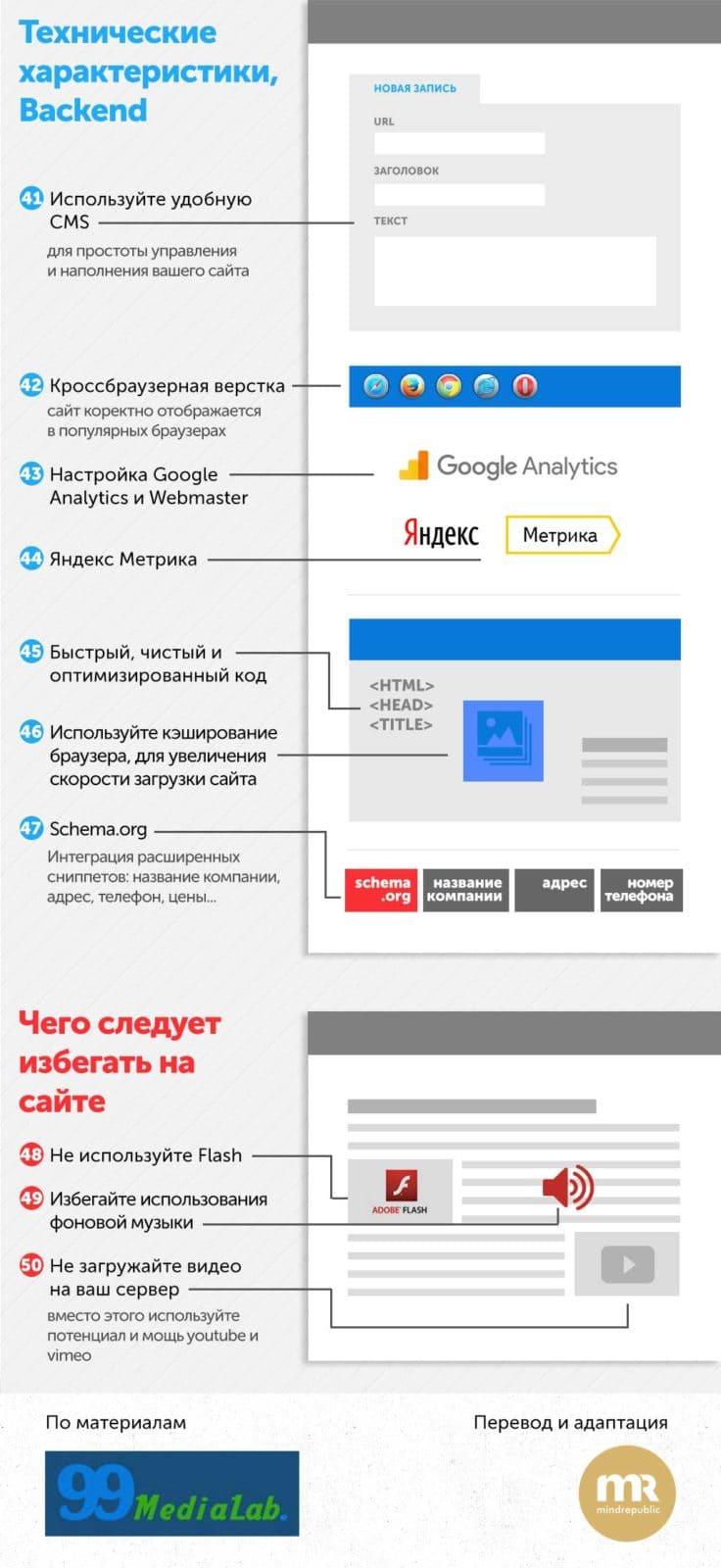 Заказать сайт. Разработка веб-дизайна сайта Инфографика. дизайн сайтов в г. Москва