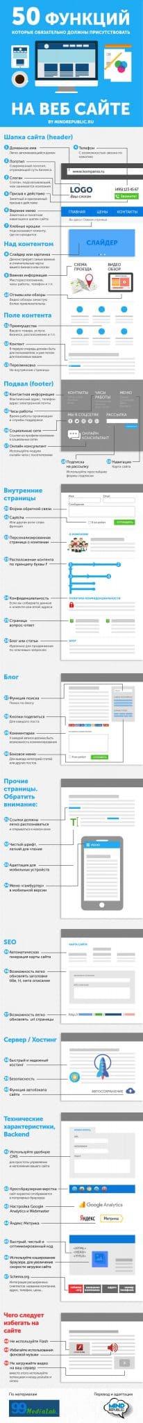 Заказать сайт. Разработка веб дизайна сайта Инфографика. дизайн сайтов в Москве
