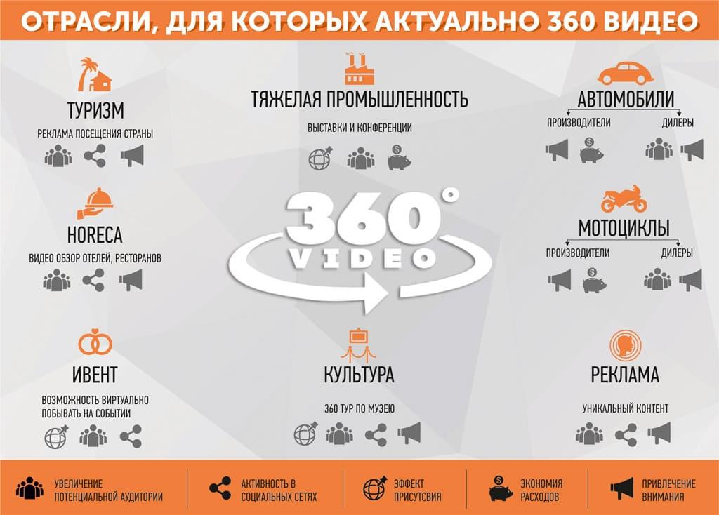 панорамное видео 360 градусов инфографика