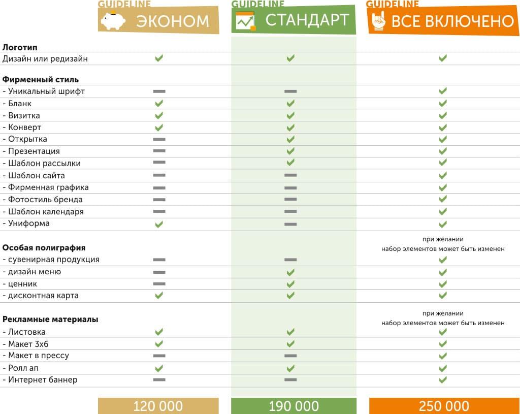 гайдлайн (guideline) и гайдлайн для веб стоимость гайдлайна. создание фирменного стиля