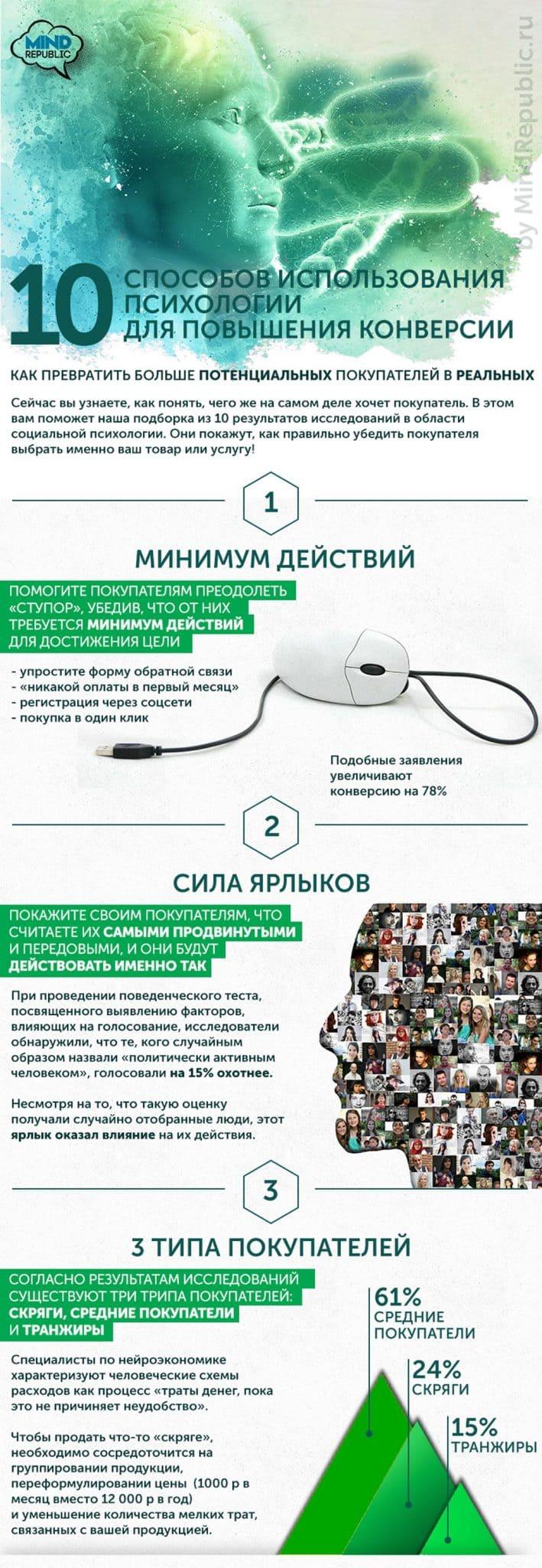 Увеличение конверсии сайта. 10 способов увеличения конверсии. Инфографика