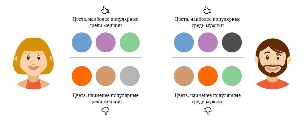 Инфографика о гендерных цветовых предпочтениях