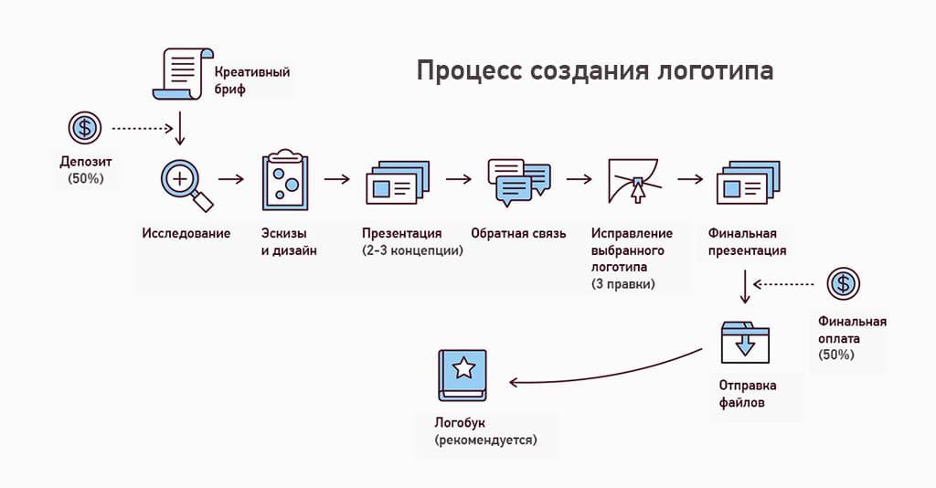 Разработка корпоративного стиля компании. (1)