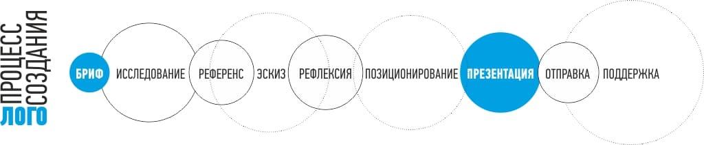 Разработка фирменного логотипа. Процесс