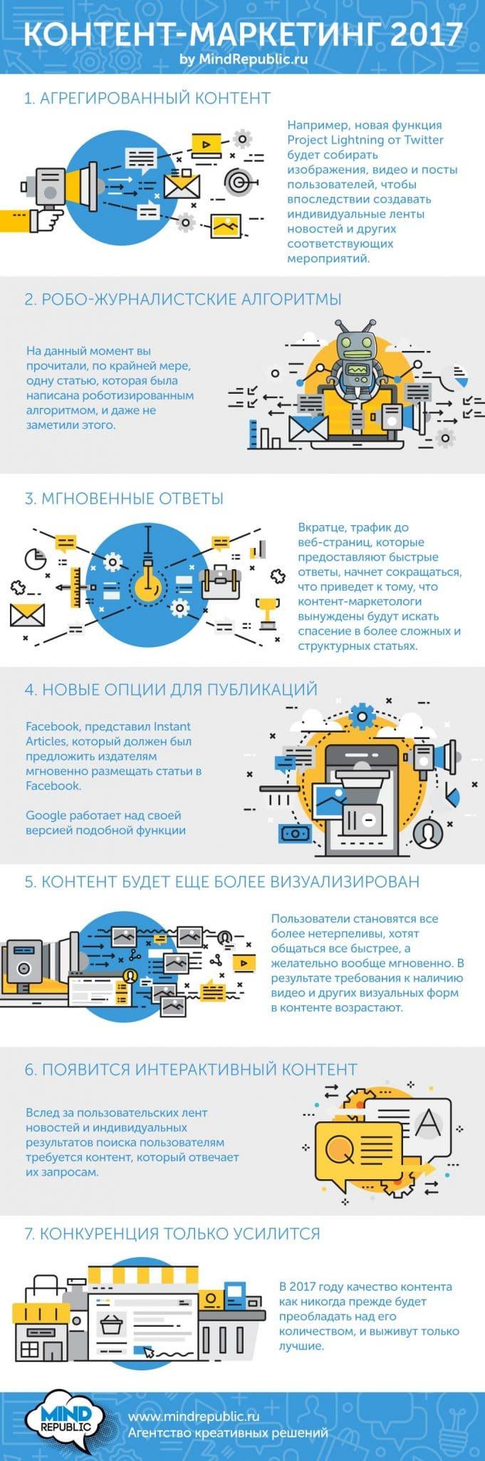 Контент-маркетинг. Топ 7 трендов контент-маркетинга 2017 Инфографика