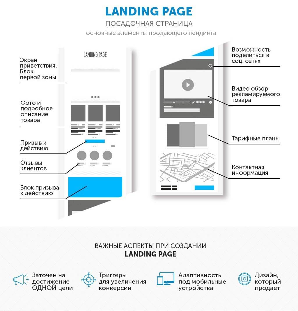Заказать лендинг пейдж, инфографика как заказать лендинг Посадочная страница. Заказать посадочную страницу. разработка landing page