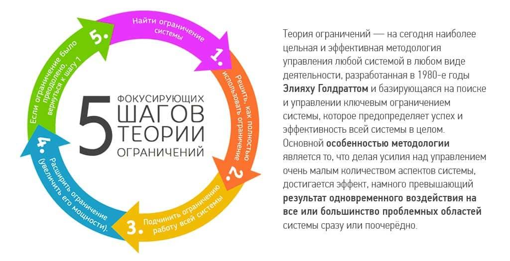 Веб-студия г. Москва. Теория ограничений
