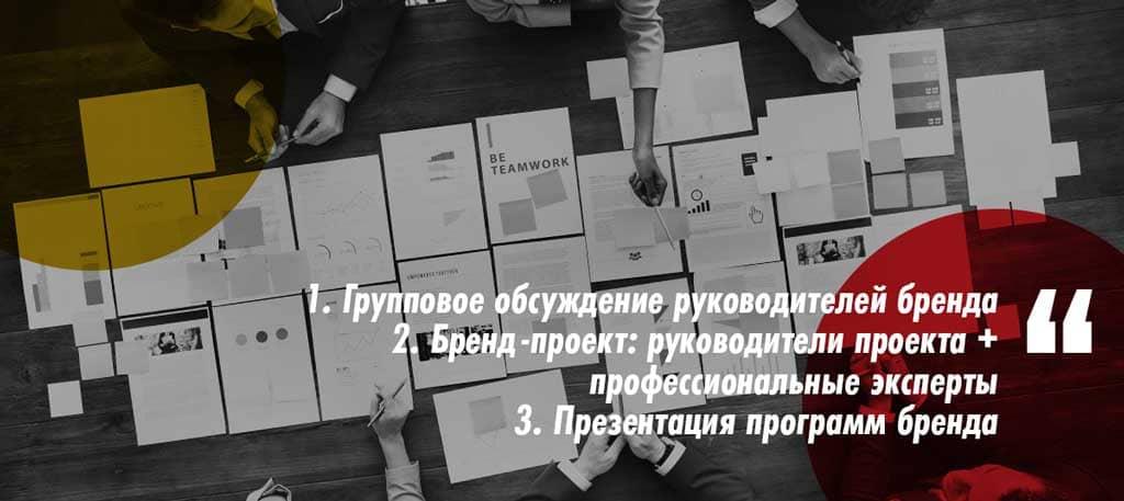 Три совещания. Стратегия развития бренда. 3 этапа стратегии развития бренда