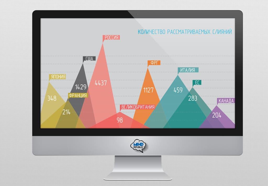 Стильная инфографика для бизнеса - статья агентства MindRepublic