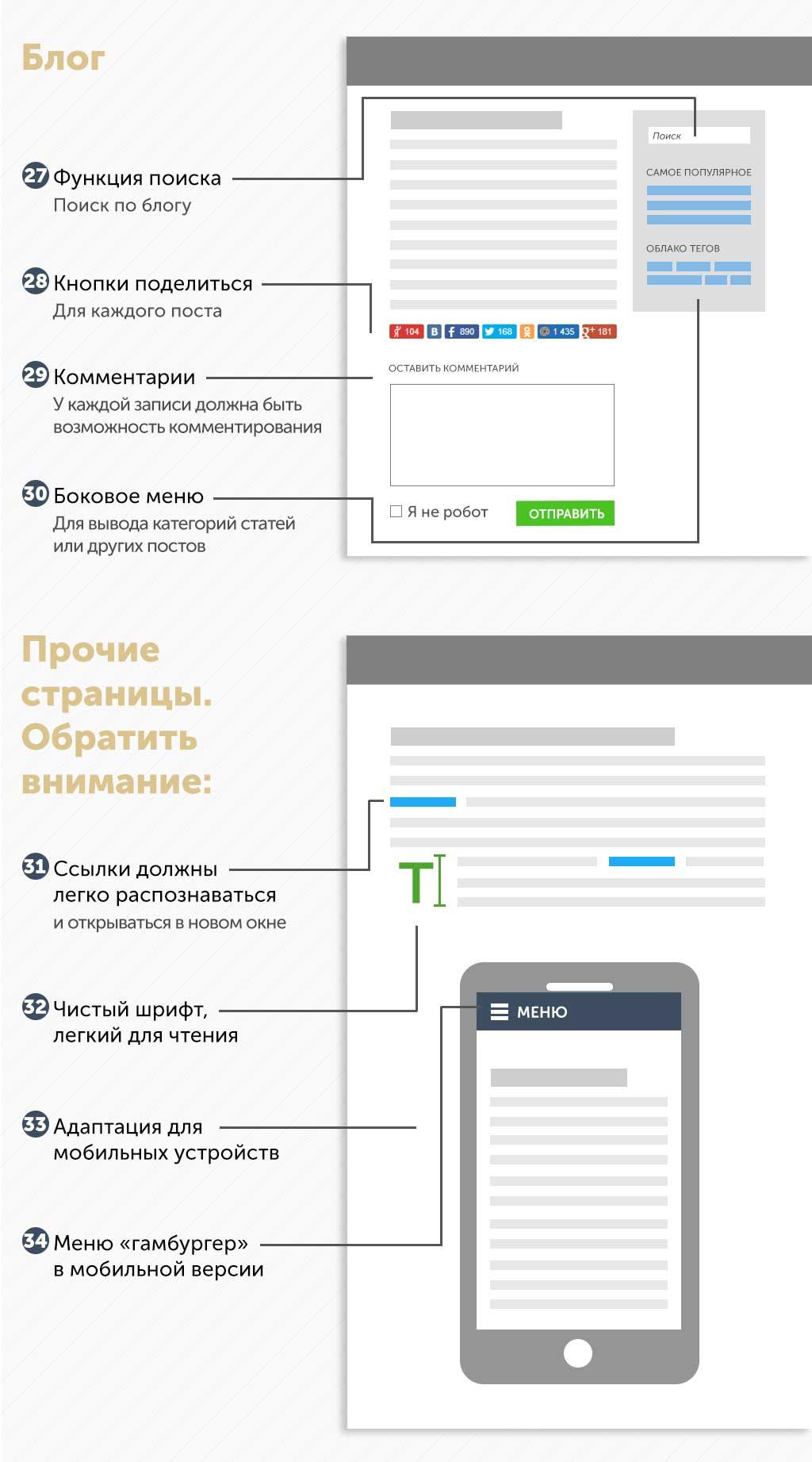 Инфографика про дизайн сайтов в Москве Блог