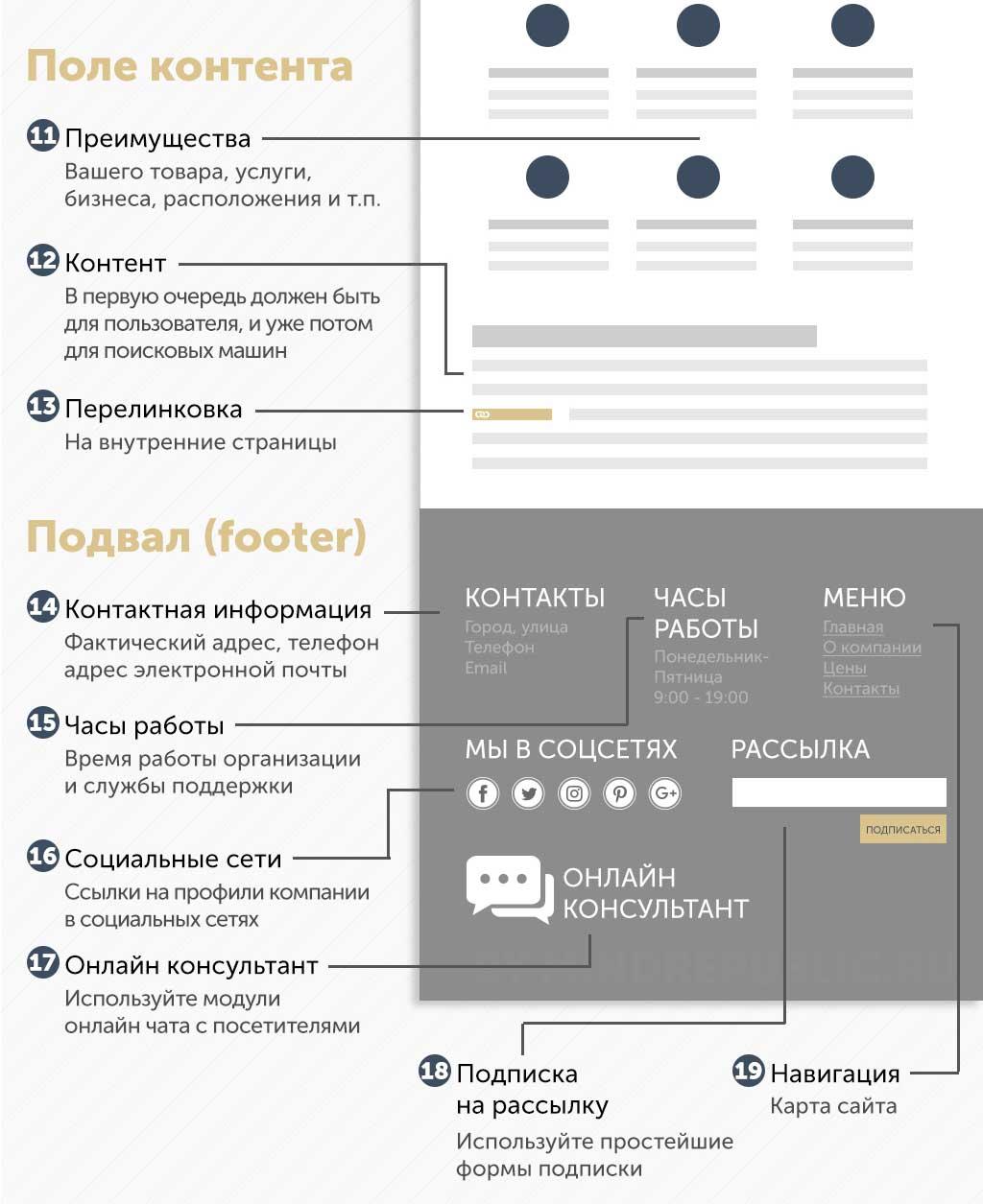 Инфографика про дизайн сайтов в Москве Разработка веб-дизайна сайта