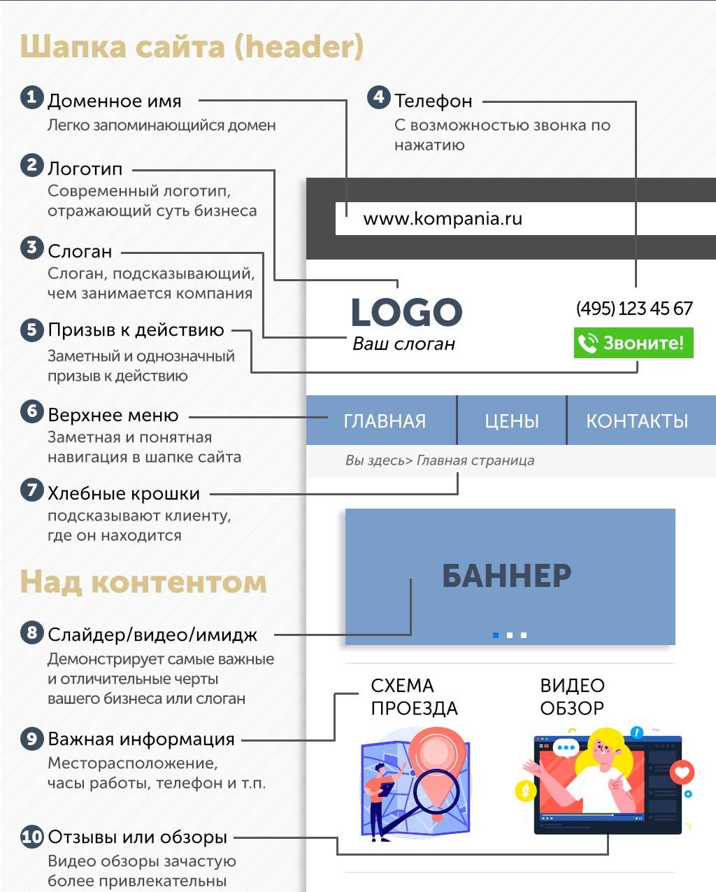 Заказать сайт Инфографика дизайн сайтов в Москве