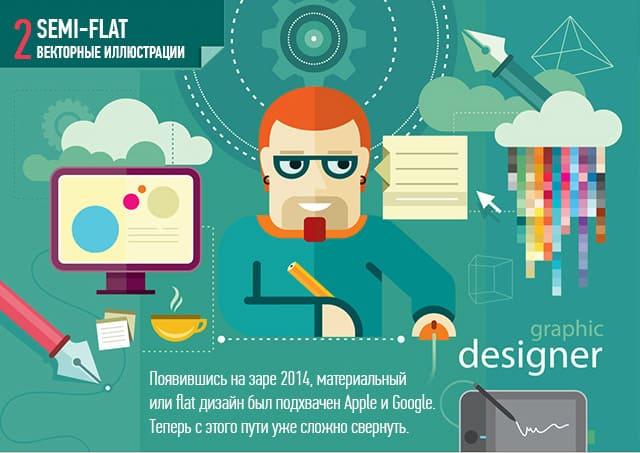 тренды дизайна 2016 Flat design
