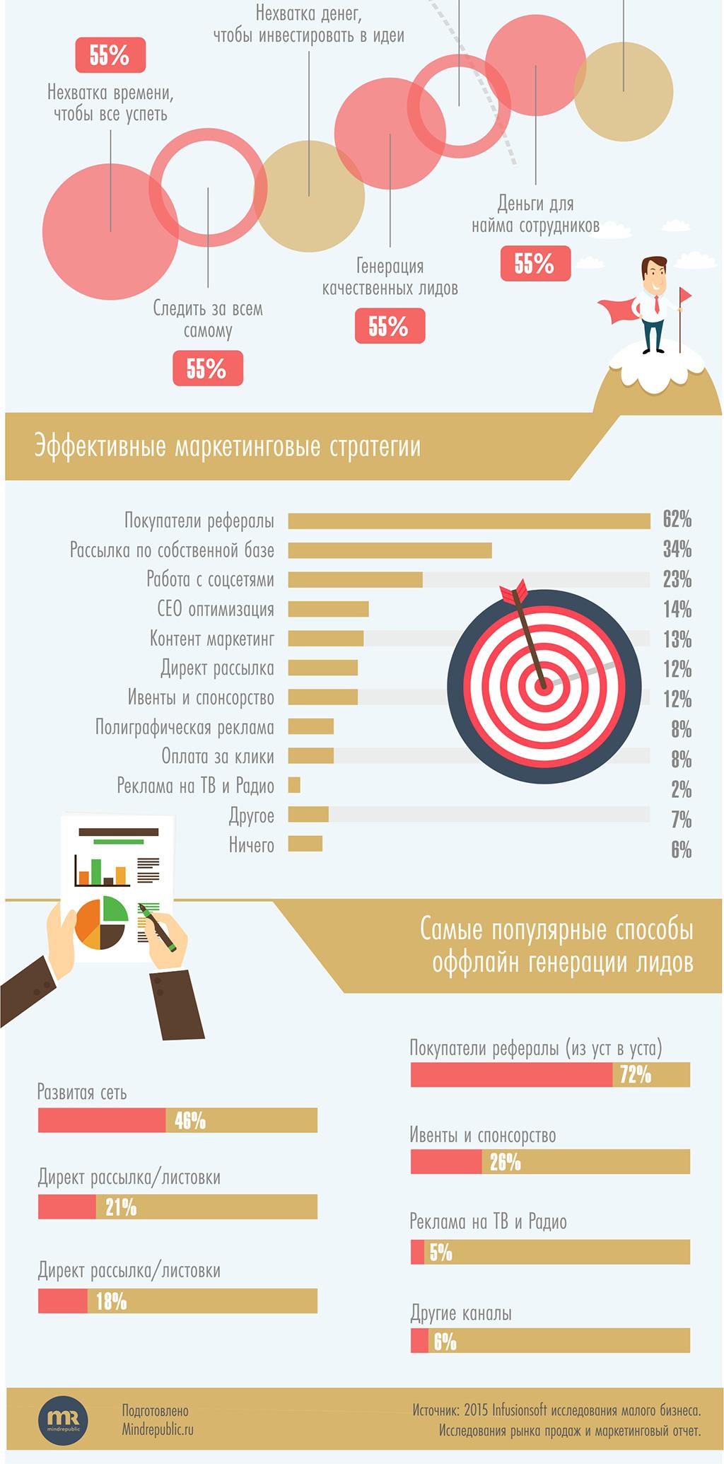 инфографика про маркетинг для малого бизнеса картинка