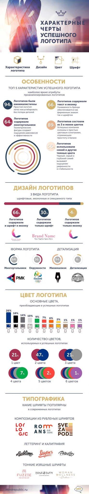 Дизайн логотипа. Как определить успешность логотипа. Инфографика