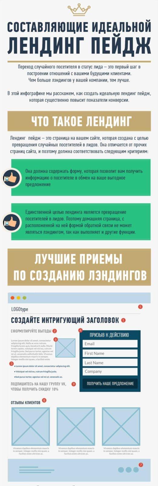 Заказать лендинг Составляющие идеальной лендинг пейдж. Инфографика