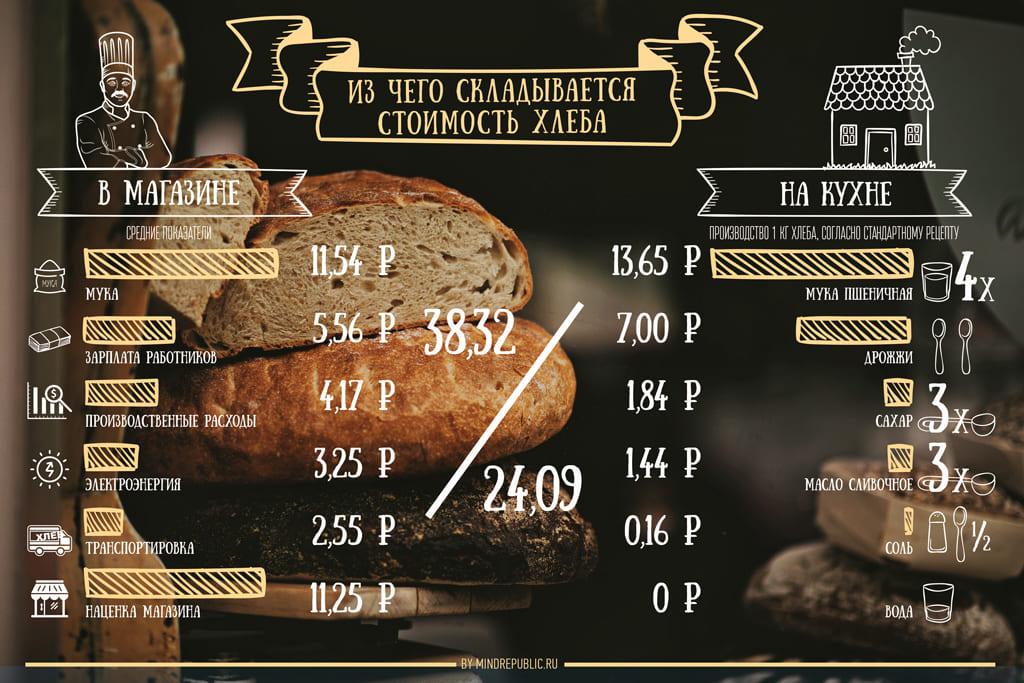 создание инфографики Москва