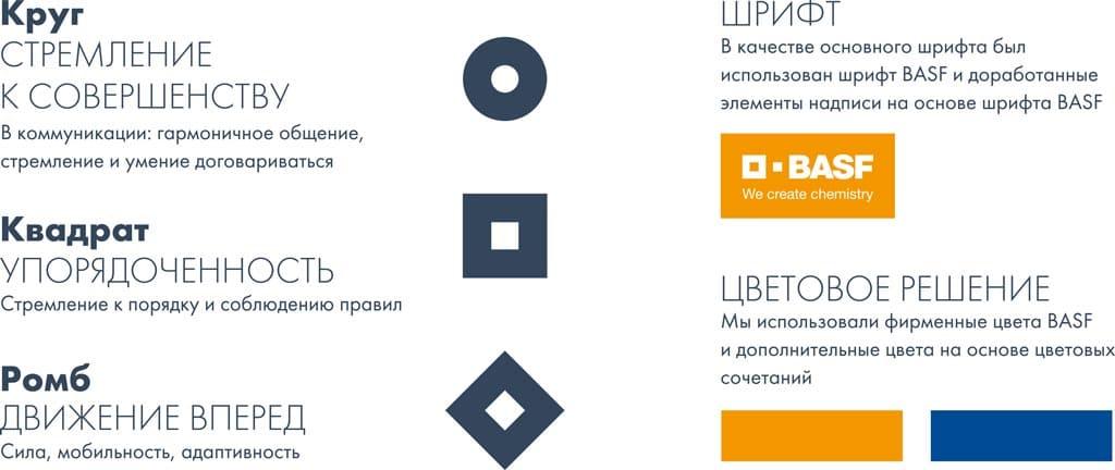 презентация работы в портфолио - создание логотипа