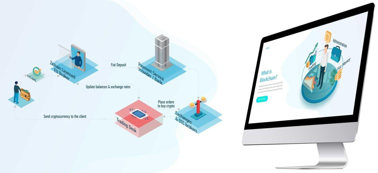 Презентация изометрической инфографики для сайта