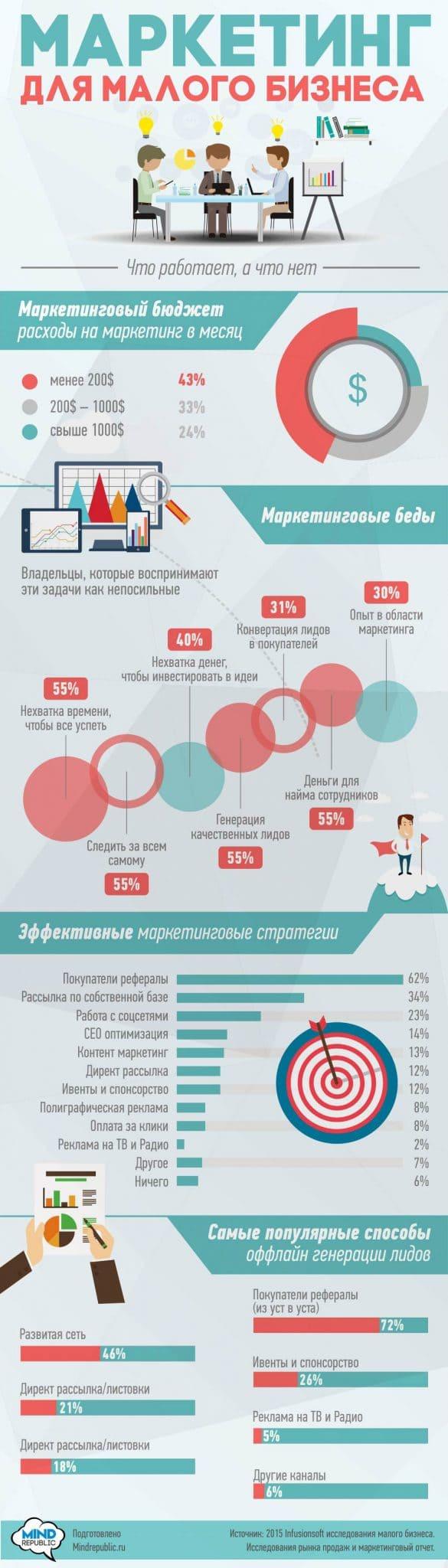 Инфографика. Маркетинг для малого бизнеса.
